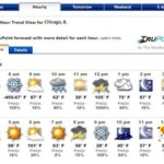 15 Days to Chicago – Too early to obsess over Weather?