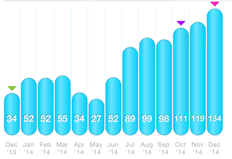 A lot of yo-yoing mileage before my training plan was taken over by Mike!